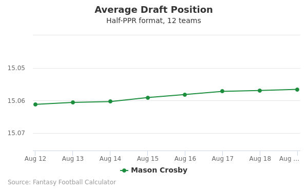Mason Crosby Average Draft Position Half-PPR