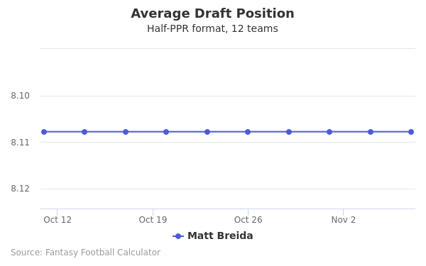Matt Breida Average Draft Position Half-PPR