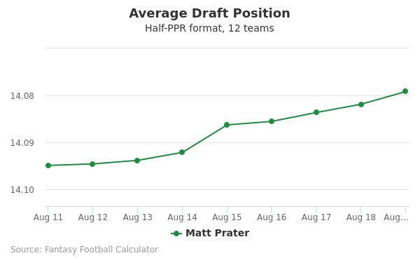 Matt Prater Average Draft Position Half-PPR