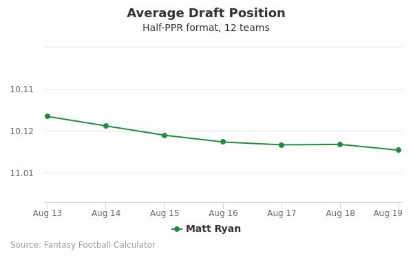 Matt Ryan Average Draft Position Half-PPR