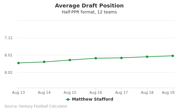 Matthew Stafford Average Draft Position Half-PPR