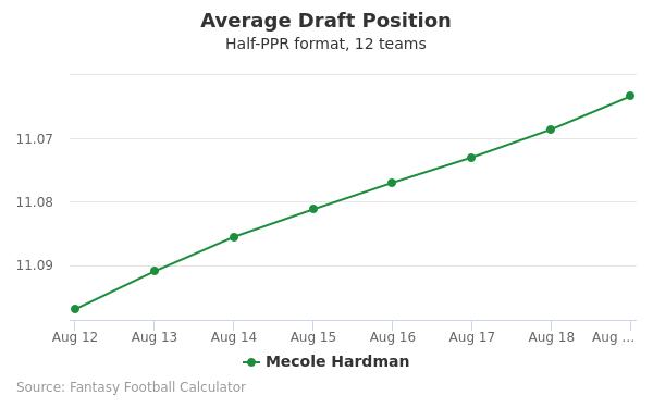Mecole Hardman Average Draft Position Half-PPR
