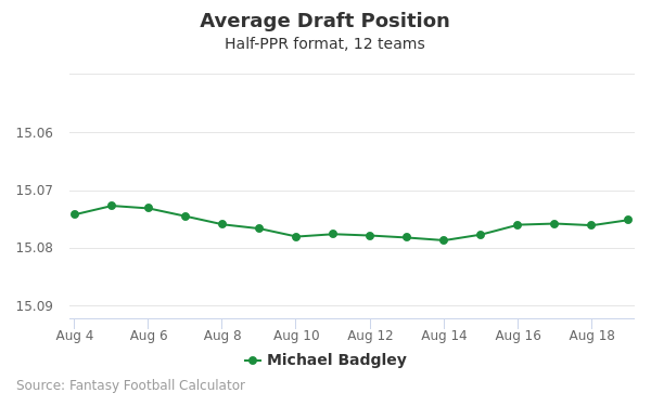 Michael Badgley Average Draft Position Half-PPR