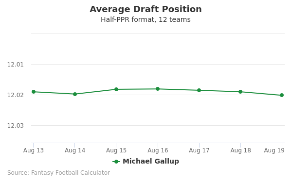 Michael Gallup Average Draft Position Half-PPR