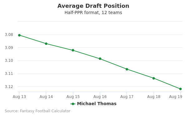 Michael Thomas Average Draft Position Half-PPR