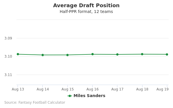 Miles Sanders Average Draft Position Half-PPR
