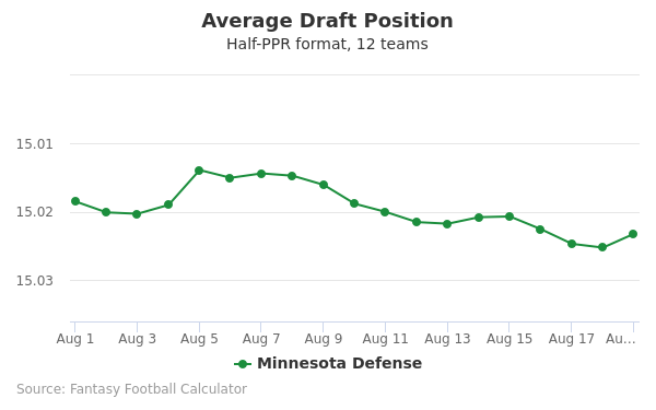 Minnesota Defense Average Draft Position Half-PPR