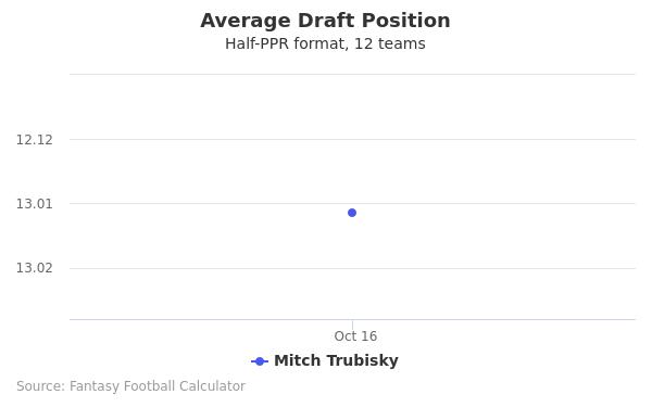 Mitch Trubisky Average Draft Position Half-PPR