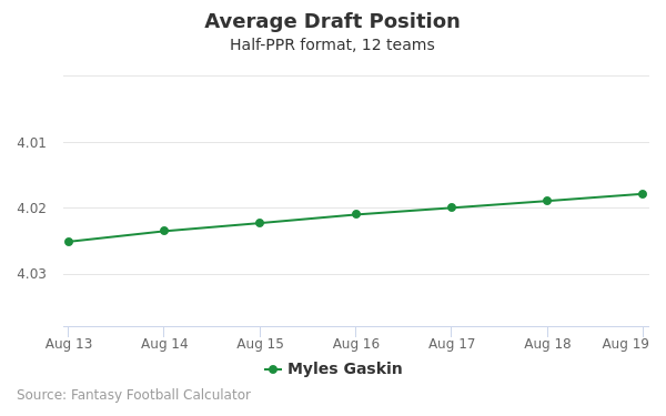 Myles Gaskin Average Draft Position Half-PPR