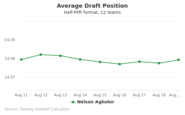 Nelson Agholor Average Draft Position Half-PPR