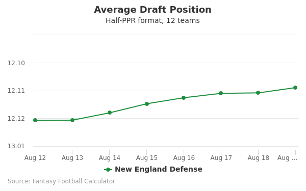 New England Defense Average Draft Position Half-PPR