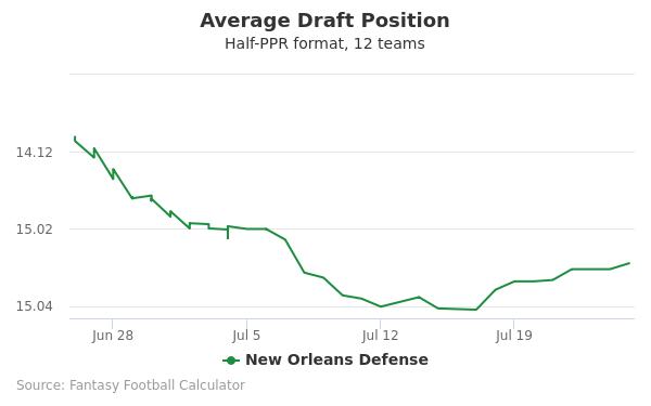 New Orleans Defense Average Draft Position Half-PPR