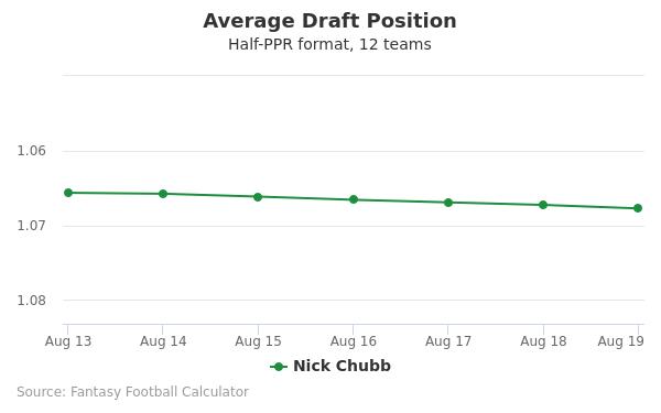 Nick Chubb Average Draft Position