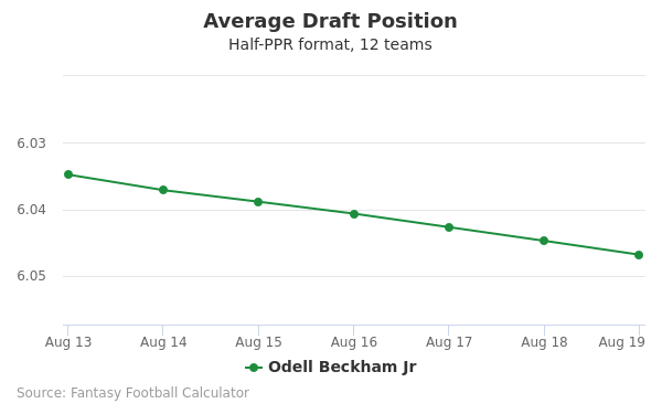 Odell Beckham Jr Average Draft Position