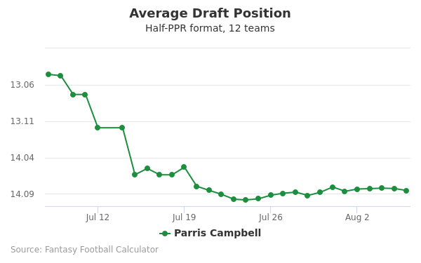 Parris Campbell Average Draft Position Half-PPR