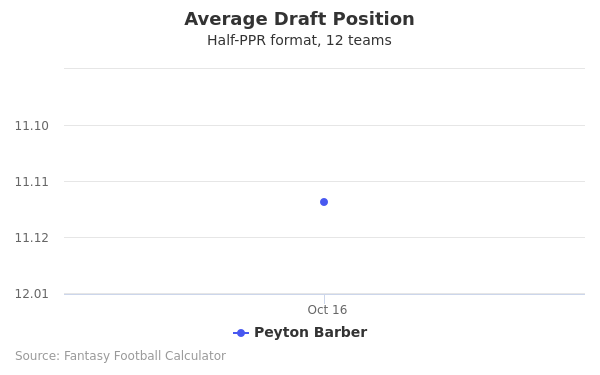 Peyton Barber Average Draft Position Half-PPR