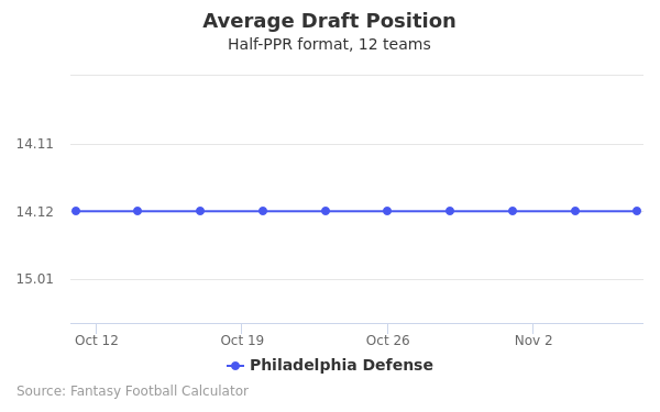 Philadelphia Defense Average Draft Position Half-PPR