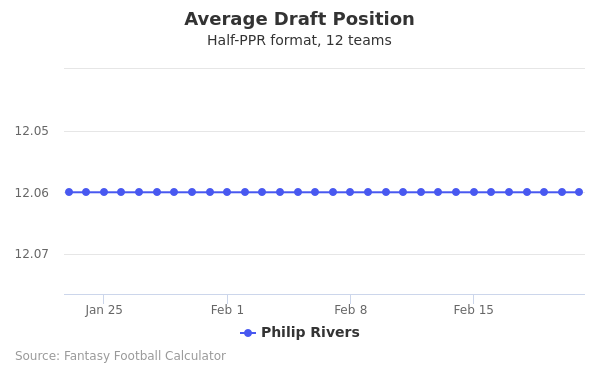 Philip Rivers Average Draft Position Half-PPR