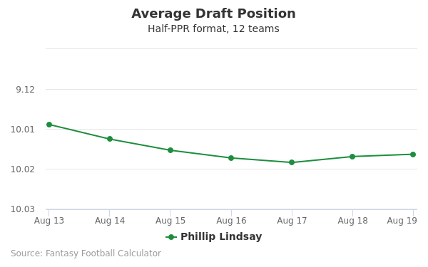 Phillip Lindsay Average Draft Position Half-PPR