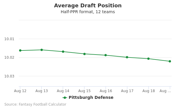 Pittsburgh Defense Average Draft Position Half-PPR