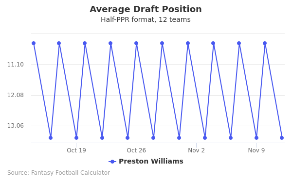 Preston Williams Average Draft Position