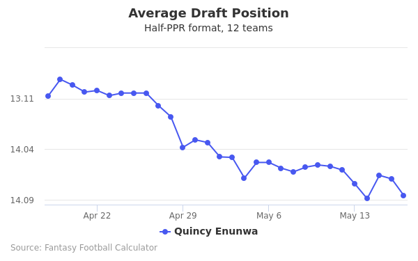 Quincy Enunwa Average Draft Position Half-PPR
