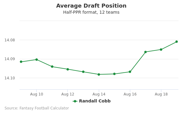 Randall Cobb Average Draft Position Half-PPR