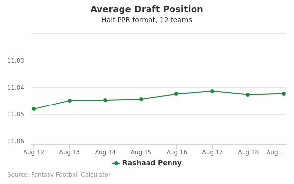 Rashaad Penny Average Draft Position Half-PPR