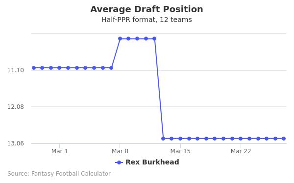Rex Burkhead Average Draft Position Half-PPR