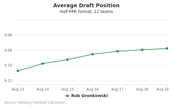 Rob Gronkowski Average Draft Position