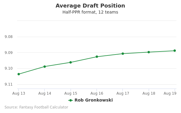 Rob Gronkowski Average Draft Position Half-PPR