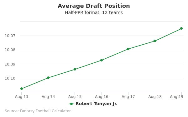 Robert Tonyan Jr. Average Draft Position Half-PPR