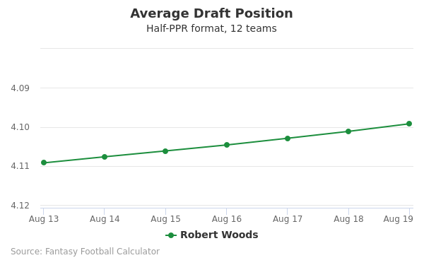 Robert Woods Average Draft Position Half-PPR