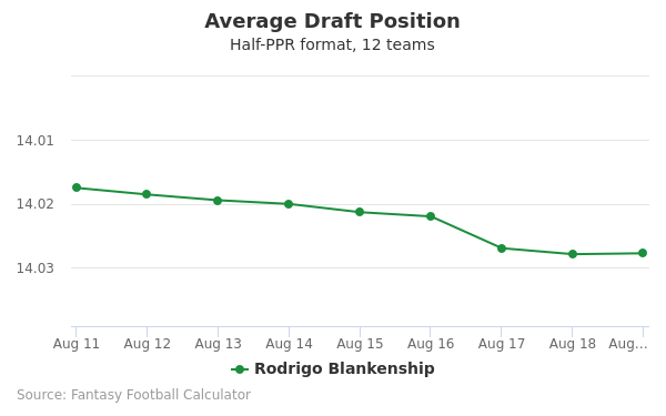 Rodrigo Blankenship Average Draft Position Half-PPR