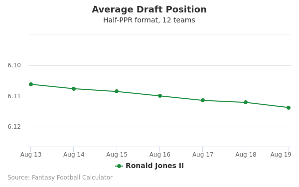 Ronald Jones II Average Draft Position Half-PPR