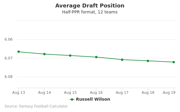 Russell Wilson Average Draft Position Half-PPR