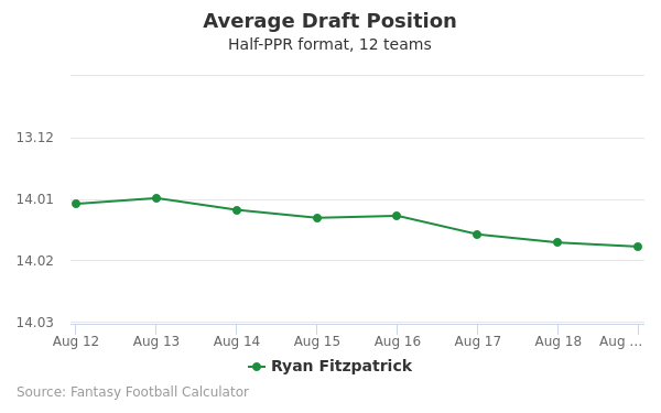 Ryan Fitzpatrick Average Draft Position Half-PPR