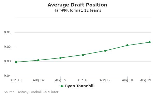 Ryan Tannehill Average Draft Position Half-PPR