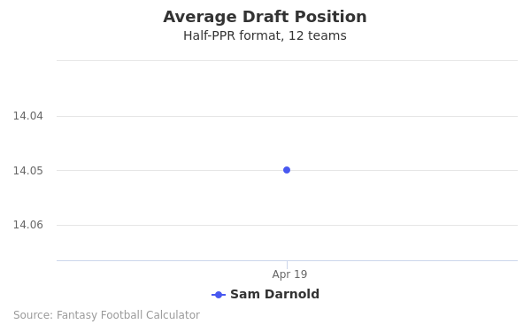 Sam Darnold Average Draft Position Half-PPR