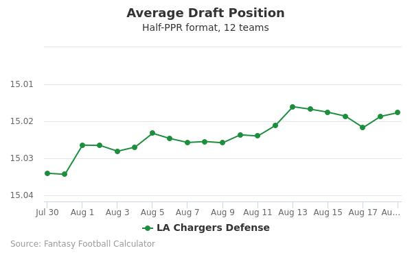 LA Chargers Defense Average Draft Position Half-PPR