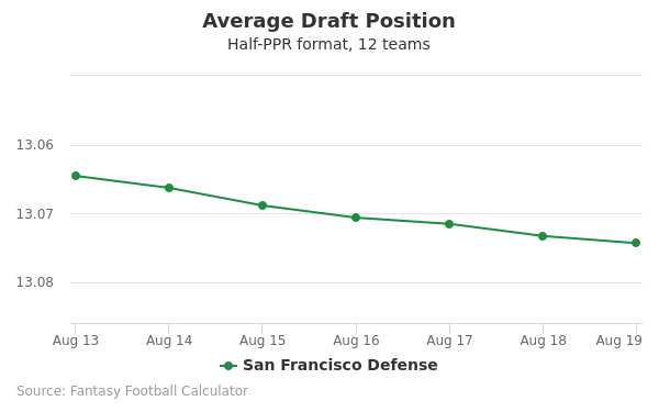 San Francisco Defense Average Draft Position Half-PPR