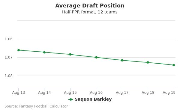 Saquon Barkley Average Draft Position Half-PPR