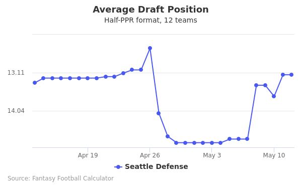 Seattle Defense Average Draft Position Half-PPR