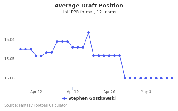 Stephen Gostkowski Average Draft Position Half-PPR