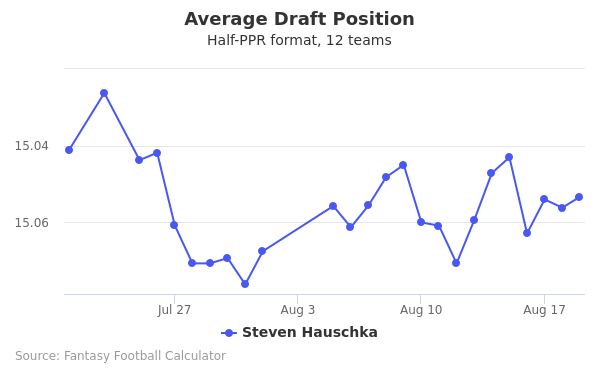 Steven Hauschka Average Draft Position Half-PPR