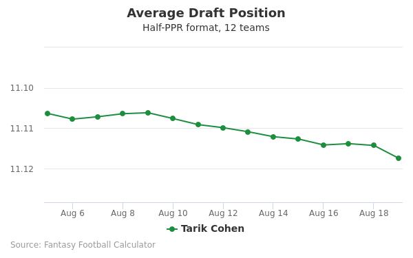 Tarik Cohen Average Draft Position Half-PPR