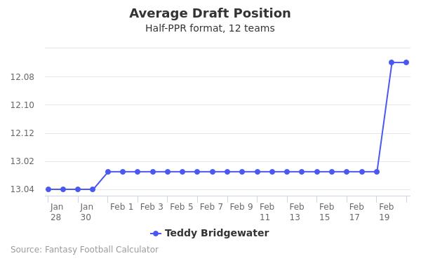 Teddy Bridgewater Average Draft Position