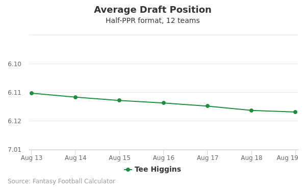 Tee Higgins Average Draft Position