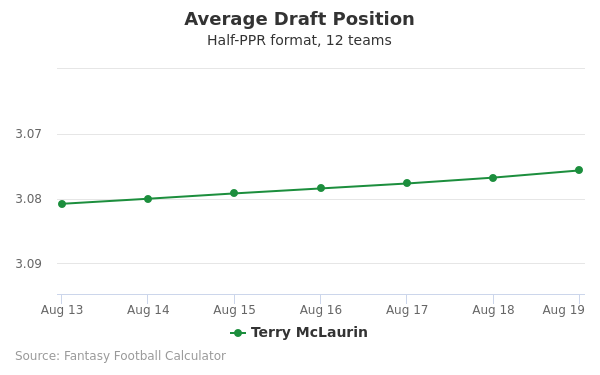 Terry McLaurin Average Draft Position Half-PPR