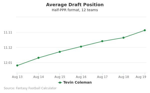 Tevin Coleman Average Draft Position Half-PPR